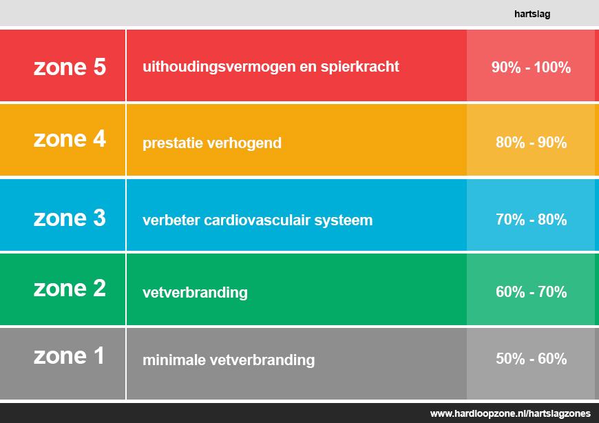 Hartslagzones hardloopzone.nl