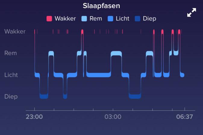 Slaapfases Fitbit