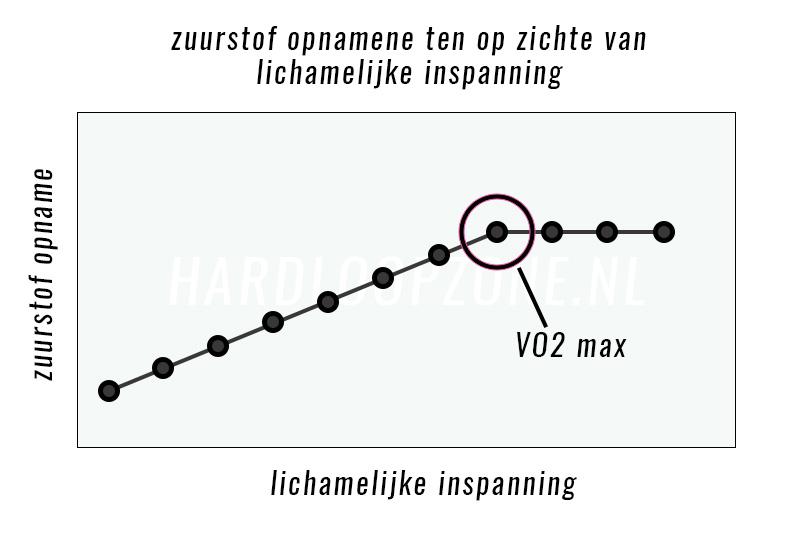 wat-heb-ik-als-hardloper-aan-inzicht-in-mijn-vo2-max?